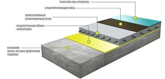 Полимерный наливной пол